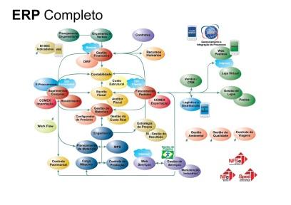 Diagrama de Integração do ERP CIGAM_ Solução de Serviços faz parte dos módulos